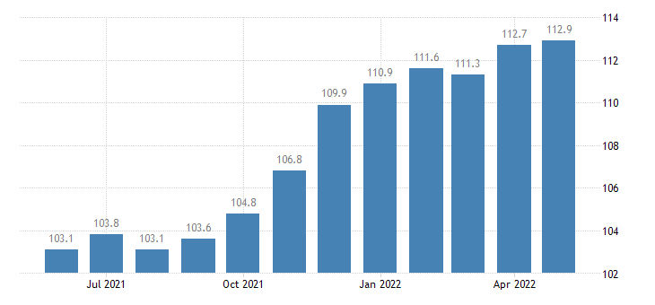 united states import naics other nonmetallic mineral product manufacturing index 2005 100 m nsa fed data