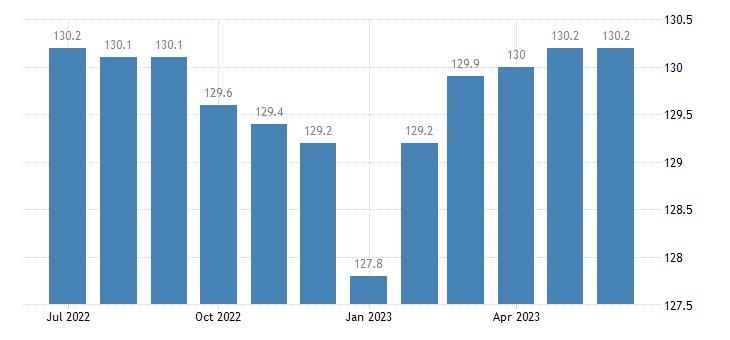 united states import naics other plastics product manufacturing index 2005 100 m nsa fed data