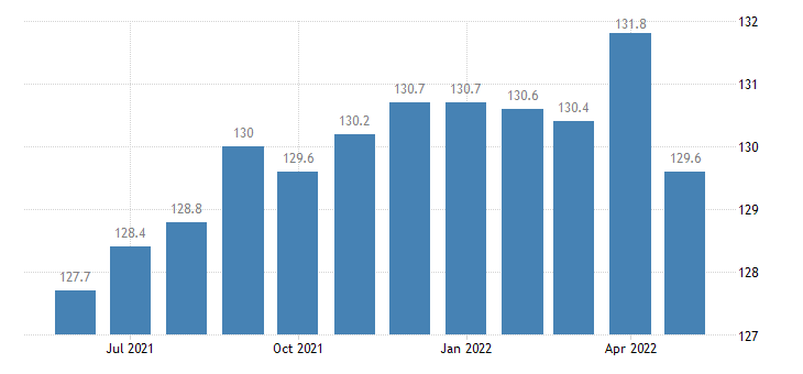united states import naics other plastics product manufacturing index 2005 100 m nsa fed data