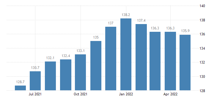 united states import naics other textile product mills index dec 2006 100 m nsa fed data