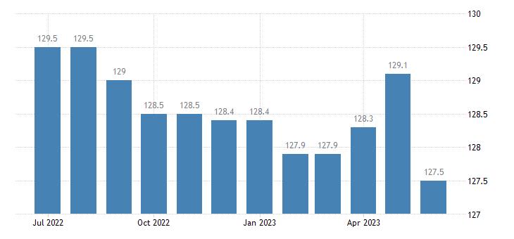 united states import naics other transportation equipment manufacturing index 2005 100 m nsa fed data