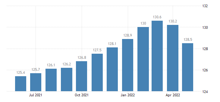 united states import naics other transportation equipment manufacturing index 2005 100 m nsa fed data