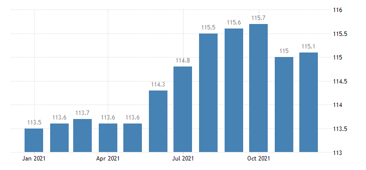 united states import naics paper bag and coated and treated paper manufacturing index dec 2006 100 m nsa fed data