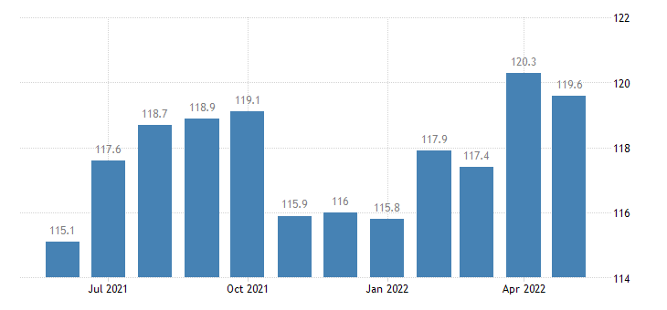united states import naics paper manufacturing index 2005 100 m nsa fed data