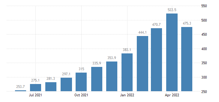 united states import naics pesticide fertilizer other agricult chemical manufacturing index dec 2007 100 m nsa fed data