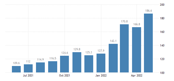 united states import naics petroleum and coal products manufacturing index 2005 100 m nsa fed data