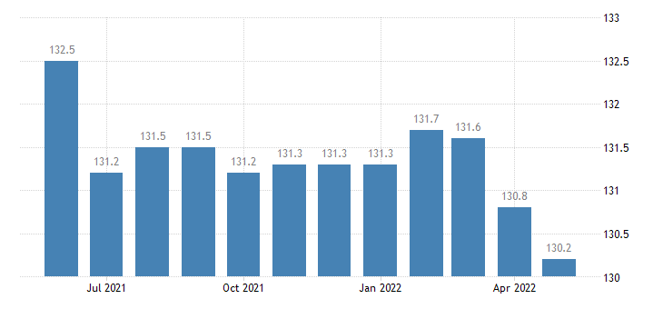 united states import naics pharmaceutical and medicine manufacturing index 2005 100 m nsa fed data