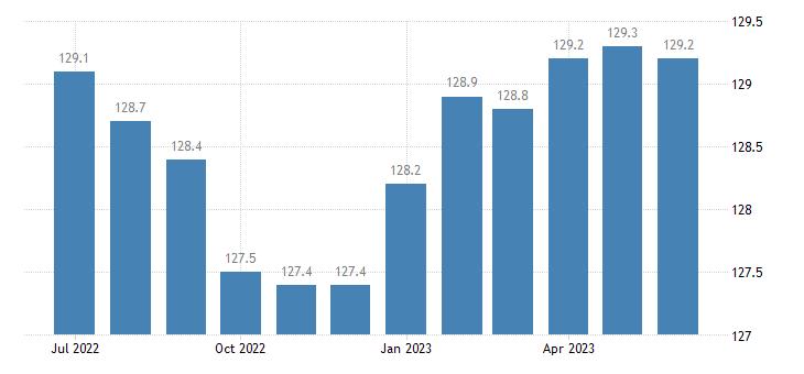 united states import naics pharmaceutical and medicine manufacturing index 2005 100 m nsa fed data