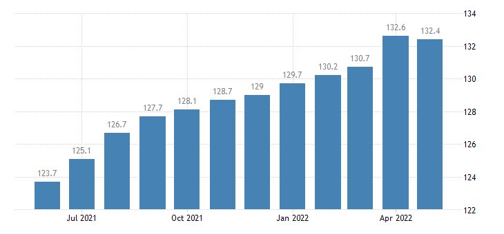 united states import naics plastics and rubber products manufacturing index 2005 100 m nsa fed data