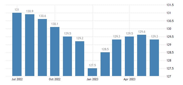 united states import naics plastics product manufacturing index 2005 100 m nsa fed data