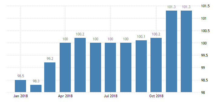 united states import naics pottery ceramics and plumbing fixture manufacturing index 2005 100 m nsa fed data