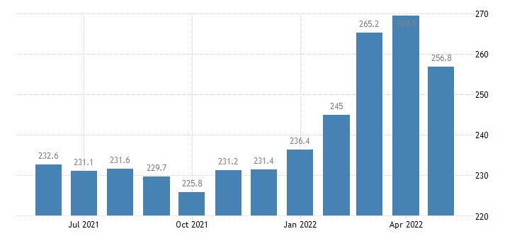 united states import naics primary metal manufacturing index 2005 100 m nsa fed data