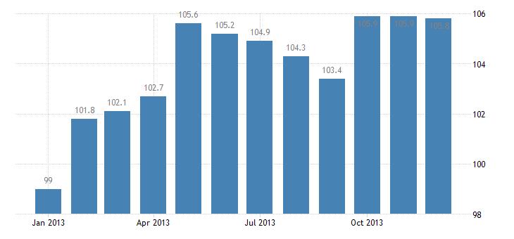 united states import naics pulp mills index dec 2009 100 m nsa fed data