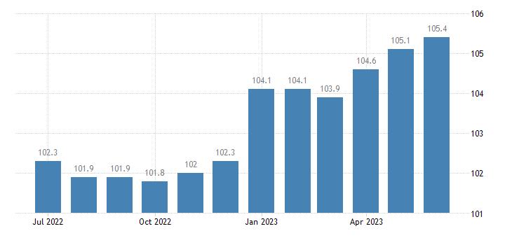 united states import naics pump and compressor manufacturing index 2005 100 m nsa fed data