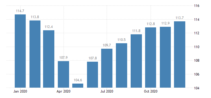 united states import naics resin and synthetic rubber manufacturing index 2005 100 m nsa fed data