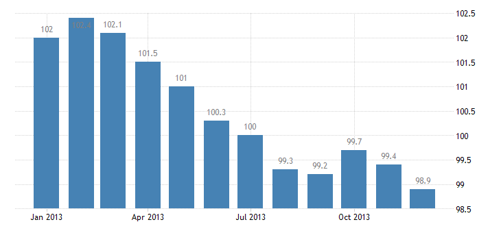 united states import naics rolling and drawing of purchased steel index dec 2006 100 m nsa fed data
