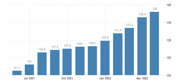 united states import naics rubber product manufacturing index 2005 100 m nsa fed data