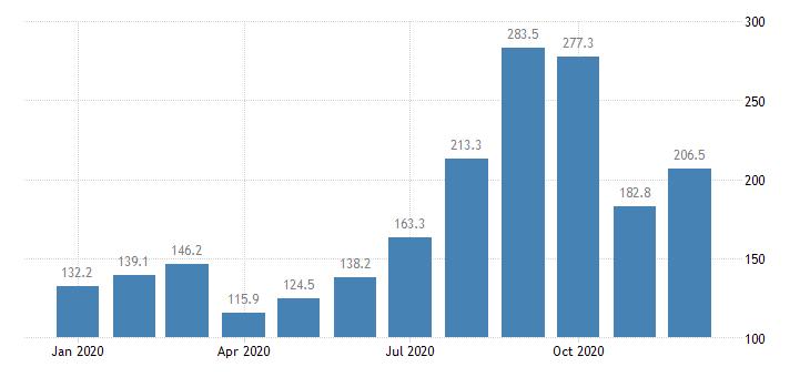 united states import naics sawmills and wood preservation index 2005 100 m nsa fed data