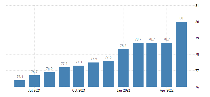 united states import naics semiconductor and other electronic component manufacturing index 2005 100 m nsa fed data