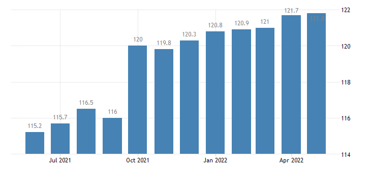 united states import naics small electrical appliance manufacturing index 2005 100 m nsa fed data