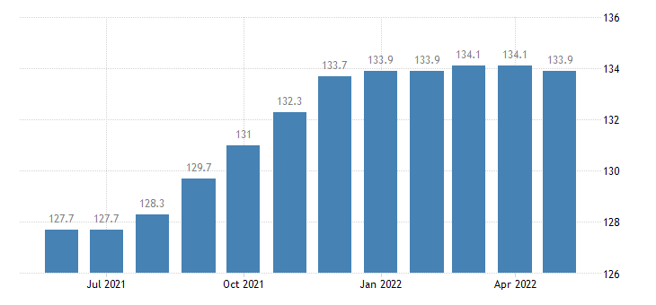 united states import naics sporting and athletic goods manufacturing index 2005 100 m nsa fed data