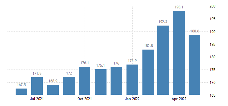 united states import naics starch and vegetable fats and oils manufacturing index 2005 100 m nsa fed data