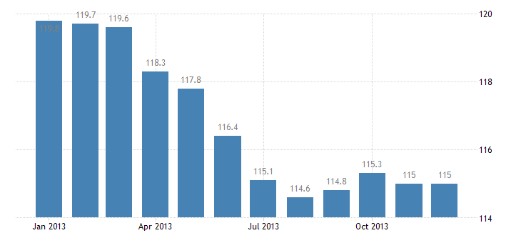 united states import naics steel product manufacturing from purchased steel index 2005 100 m nsa fed data