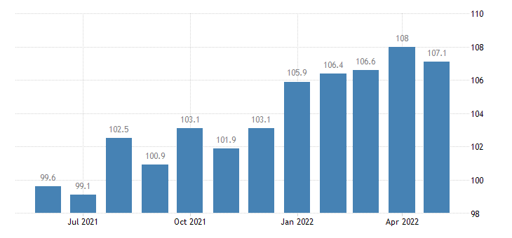 united states import naics sugar and confectionery product manufacturing index 2005 100 m nsa fed data