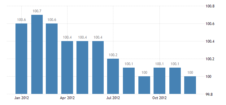 united states import naics telephone apparatus manufacturing index 2005 100 m nsa fed data