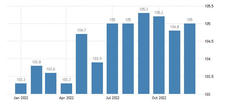 united states import naics textile furnishings mills index 2005 100 m nsa fed data