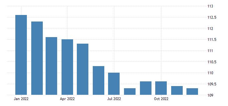 united states import naics textile product mills index 2005 100 m nsa fed data