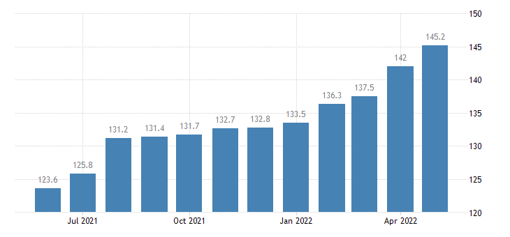 united states import naics tire manufacturing index 2005 100 m nsa fed data