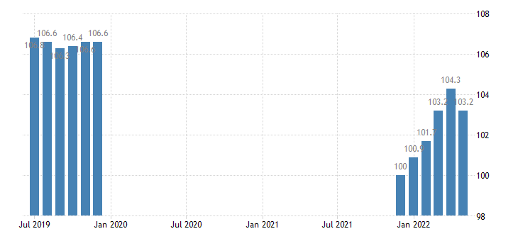 united states import naics toilet preparation manufacturing index 2005 100 m nsa fed data