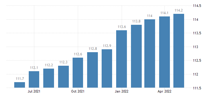united states import naics transportation equipment manufacturing index 2005 100 m nsa fed data