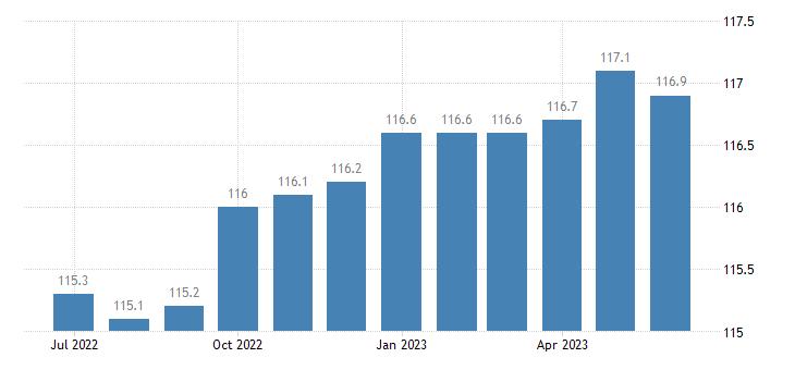 united states import naics transportation equipment manufacturing index 2005 100 m nsa fed data