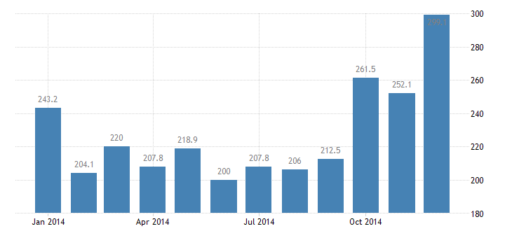 united states import naics vegetable and melon farming index 2005 100 m nsa fed data