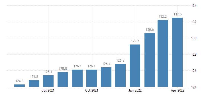 united states import naics ventilation heating air conditioning and commercial refrigeration equipment index 2005 100 m nsa fed data