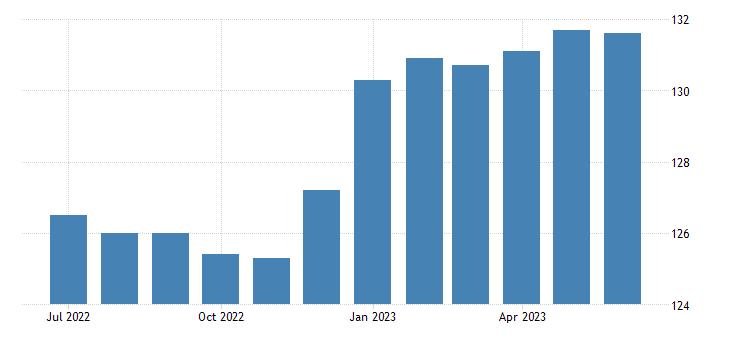 united states import naics wineries index 2005 100 m nsa fed data