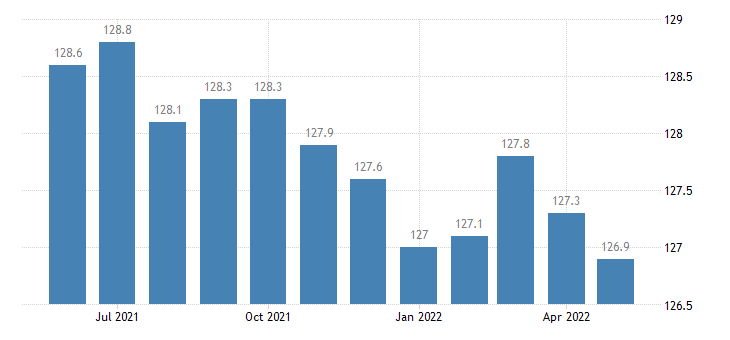 united states import naics wineries index 2005 100 m nsa fed data