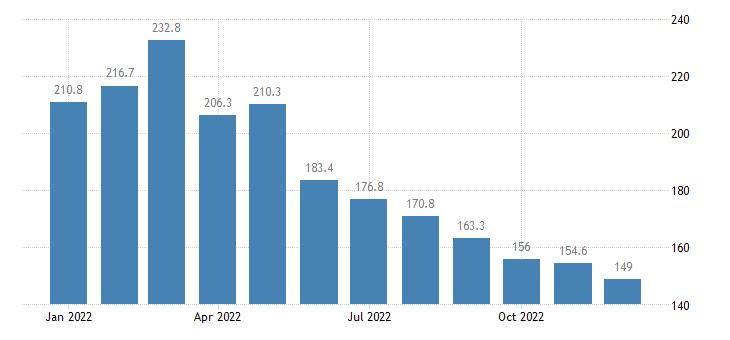 united states import naics wood product manufacturing index 2005 100 m nsa fed data