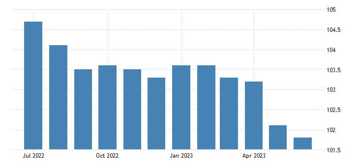united states import price index asean  all commodities index dec 2003 100 m nsa fed data