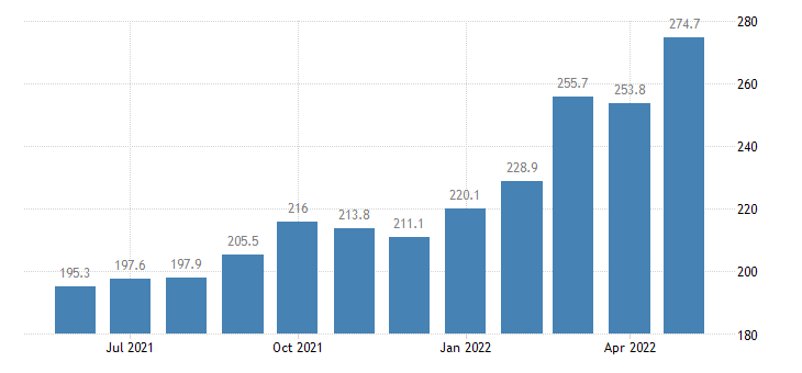 united states import price index asia near east  all commodities index dec 2003 100 m nsa fed data