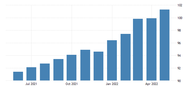 united states import price index asian nics  all commodities index 2000 100 m nsa fed data