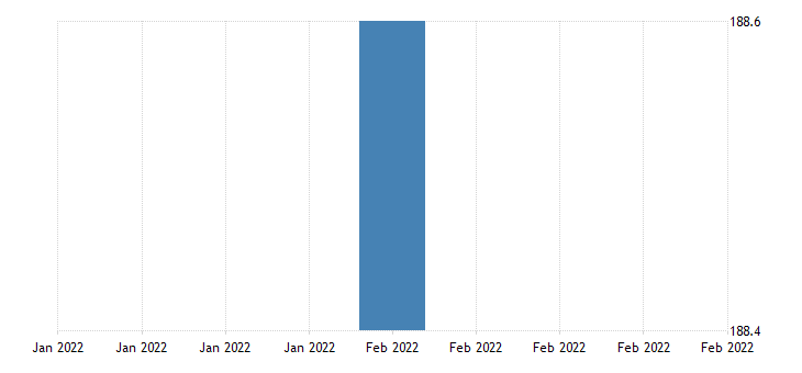 united states import price index canada  all commodities index 2000 100 m nsa fed data