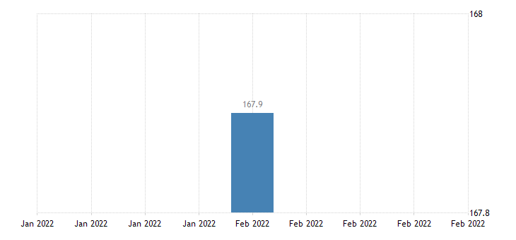 united states import price index canada  manufactured articles index 2000 100 m nsa fed data