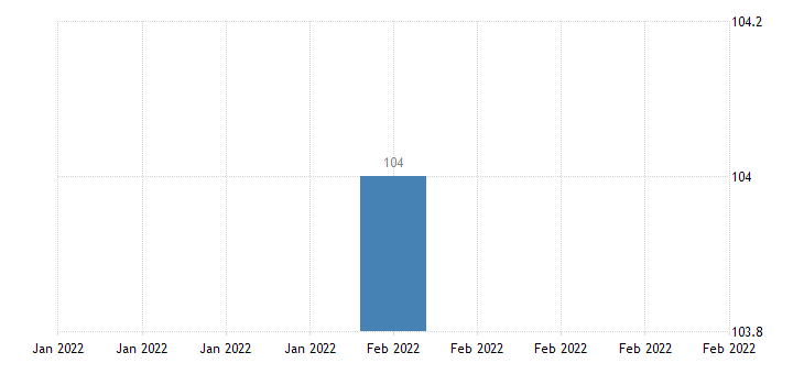 united states import price index china  all commodities index dec 2003 100 m nsa fed data