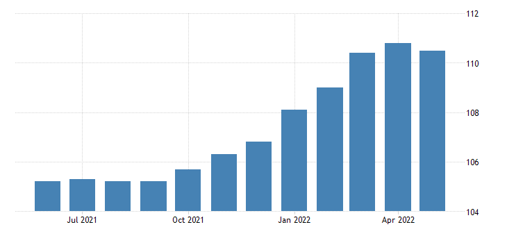 united states import price index end use all imports excluding food and fuels fed data