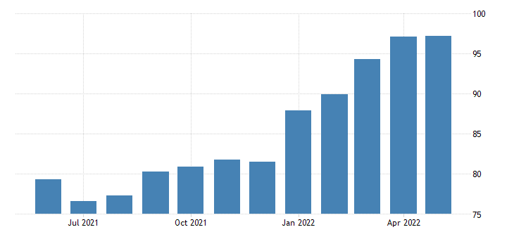 united states import price index end use feedstuff and foodgrains fed data
