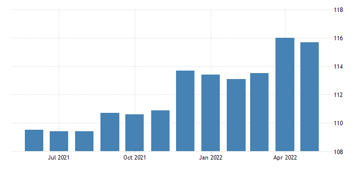 united states import price index end use musical instruments and parts fed data