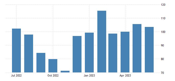 united states import price index end use tin fed data